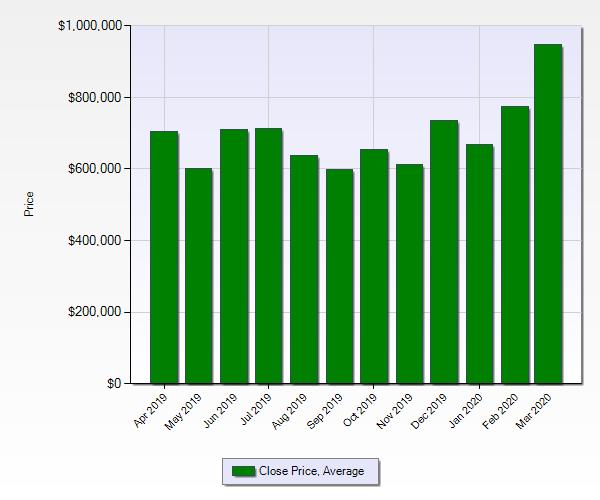 Average home sale price Evergreen, CO