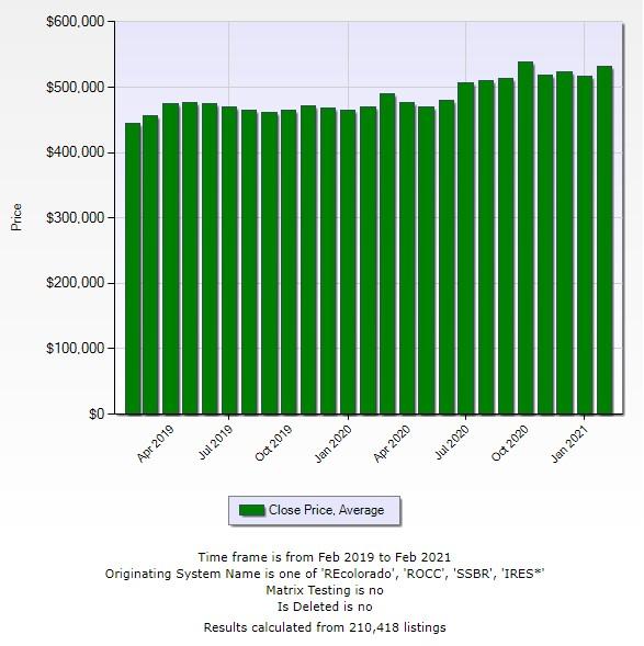 Real estate Market update Average Sale Price