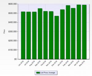 Denver Average List Price