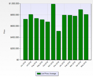 Evergreen Average List Price
