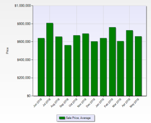 Evergreen Average Sale Price
