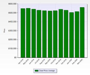 Average home sale price Denver CO